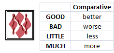 Tabela de comparative