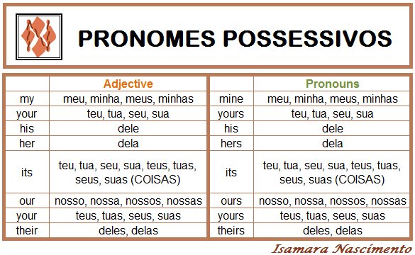 pronomes-possessivos